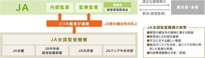 JAにおける3つの監査の連携