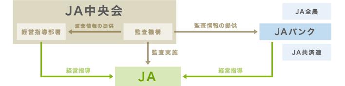JA全国監査機構と中央会経営指導部門の連携